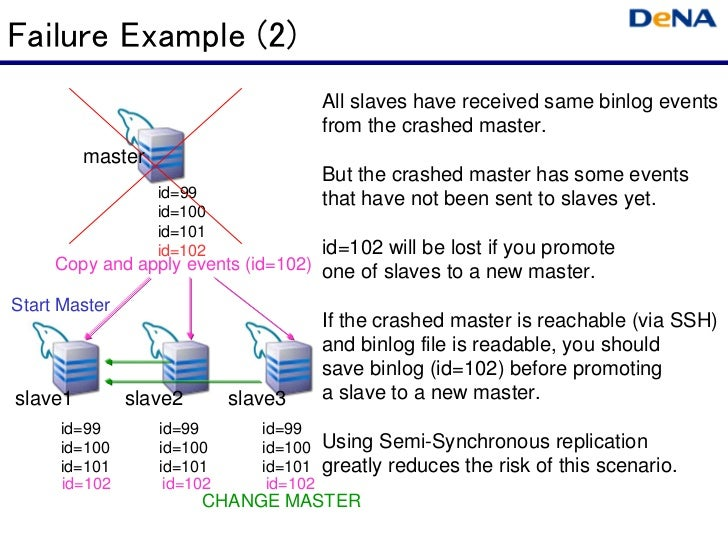 Failure Example (2)                                         All slaves have received same binlog events                   ...