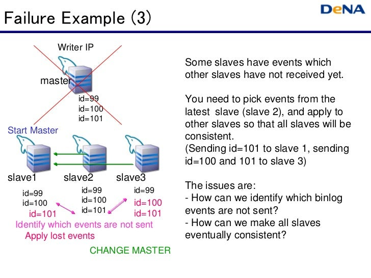 Failure Example (3)            Writer IP                                       Some slaves have events which              ...
