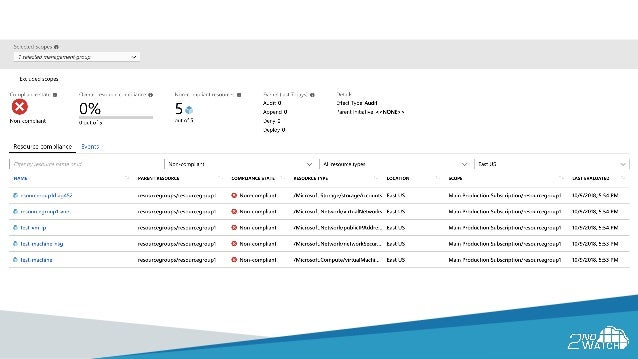 Automated Security & Continuous Compliance on Microsoft Azure
