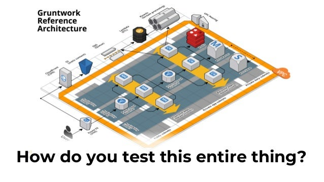 e2e Tests Integration Tests Unit Tests Static analysis Cost, brittleness, run time