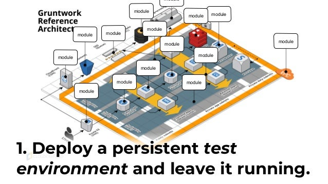 Testing techniques compared: