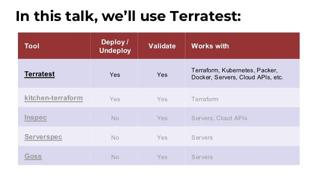 infrastructure-as-code-testing-talk └ examples └ hello-world-app └ main.tf └ outputs.tf └ variables.tf └ modules └ test └ ...