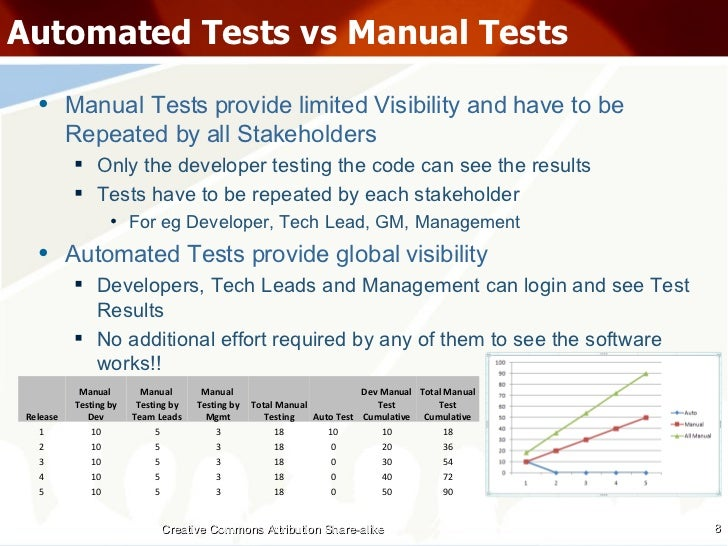 automated testing vs manual testing rh slideshare net automated testing vs manual testing presentation automated testing vs manual testing presentation