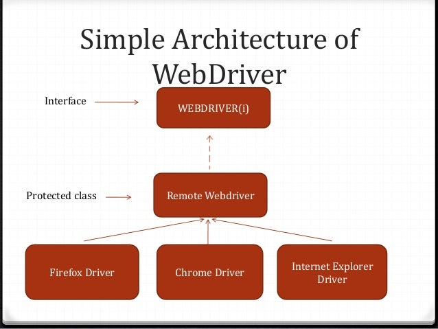 how to run multiple browsers in selenium webdriver java