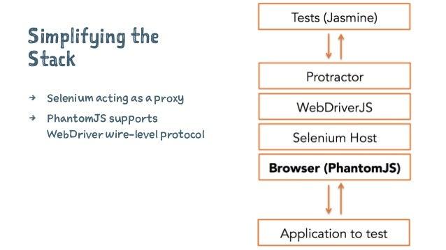 Simplifying the Stack 4 Selenium