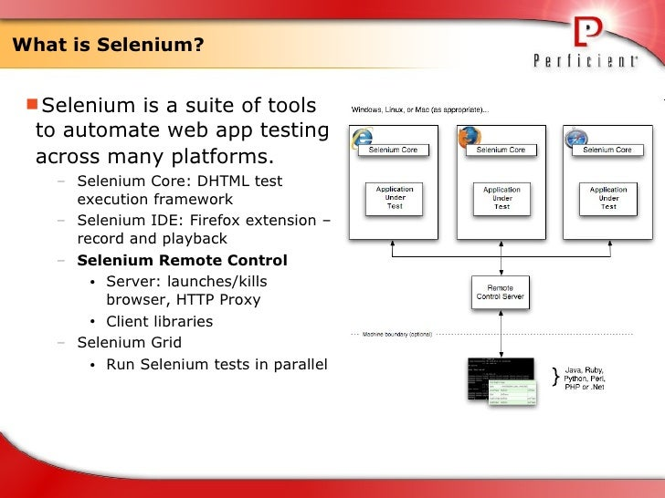 Introduction to Automated Testing with the Selenium ...