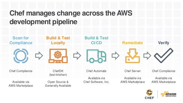 Test Kitchen Chef automated devops workflows with chef on aws