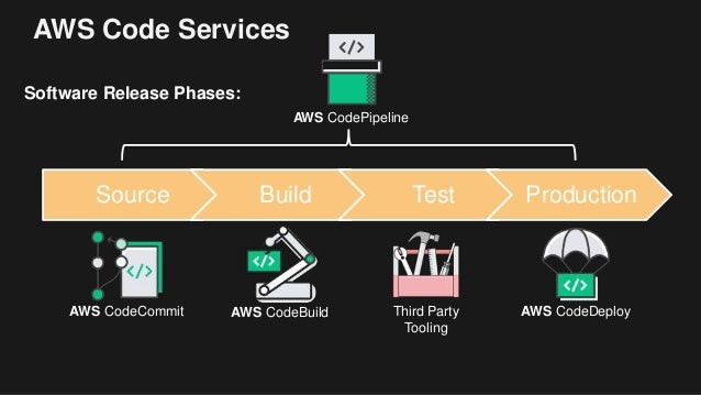 Automate Software Deployments on EC2 with AWS CodeDeploy