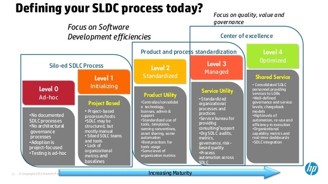 what is software and sdlc need