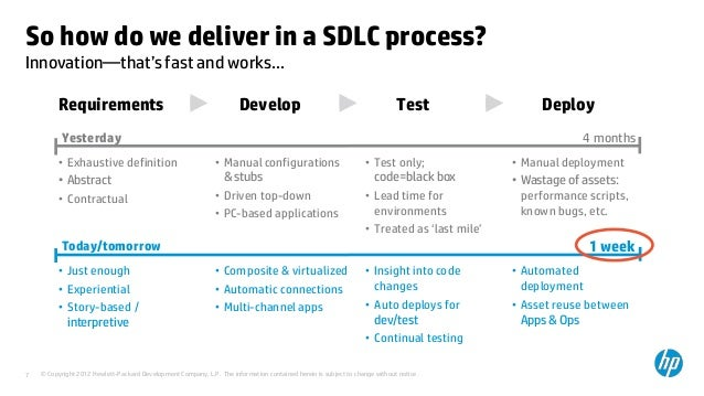 sdlc process The sdlc methodology is sometimes referred to as the waterfall methodology to represent how each step is a separate part of the process only when one step is completed can another step begin after each step, an organization must decide whether to move to the next step or not this methodology has been criticized for.