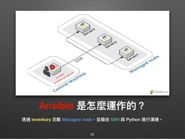 Ansible 是怎麼運作的? 透過 inventory 定義 Managed node,並藉由 SSH 與 Python 進⾏行行溝通。 20