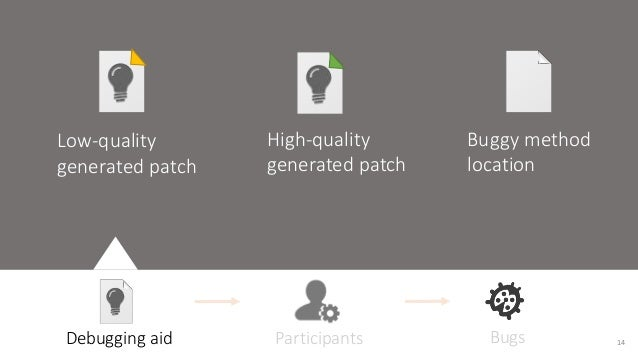 Low-quality  generated patch  High-quality  generated patch  Buggy method  location  Debugging aid Participants Bugs 14