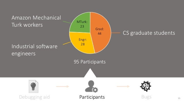 Grad:  44  MTurk:  23  Engr:  28  95 Participants  CS graduate students  Amazon Mechanical  Turk workers  Industrial softw...