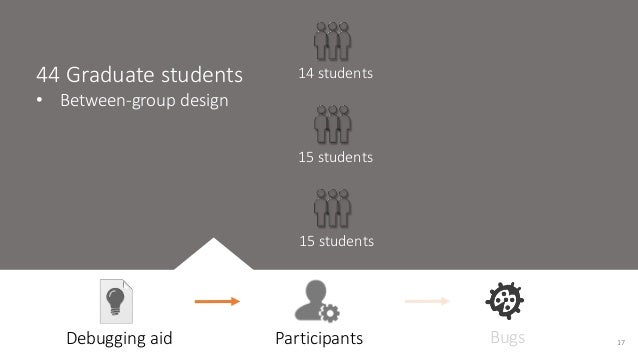 44 Graduate students  • Between-group design  14 students  15 students  15 students  Debugging aid Participants Bugs 17