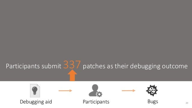 Participants submit 337 patches as their debugging outcome  Debugging aid Participants Bugs 29