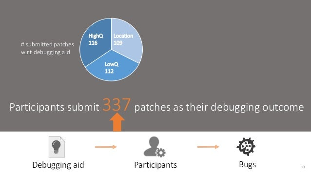 Location  109  LowQ  112  HighQ  # submitted patches 116  w.r.t debugging aid  Participants submit 337 patches as their de...