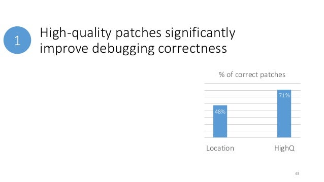 High-quality patches significantly  improve debugging correctness  1  % of correct patches  48%  33%  71%  43  Location Lo...