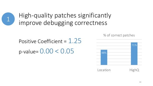 High-quality patches significantly  improve debugging correctness  % of correct patches  Location LowQ HighQ  1  Positive ...