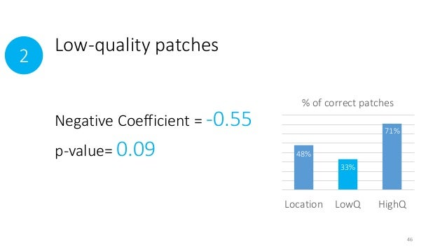 Low-quality patches slightly  undermine debugging correctness  % of correct patches  Location LowQ HighQ  2  Negative Coef...