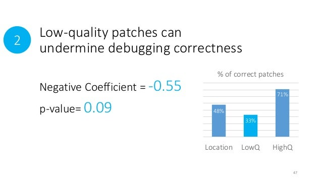 Low-quality patches can  undermine debugging correctness  % of correct patches  Location LowQ HighQ  2  Negative Coefficie...