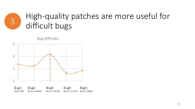 High-quality patches are more useful for  3 difficult bugs  49  5  4  3  2  Bug Difficulty  Bug1  Math-280  Bug2  Rhino-11...