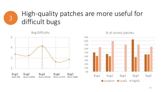 High-quality patches are more useful for  3 difficult bugs  90%  80%  70%  60%  50%  40%  30%  20%  10%  0%  % of correct ...