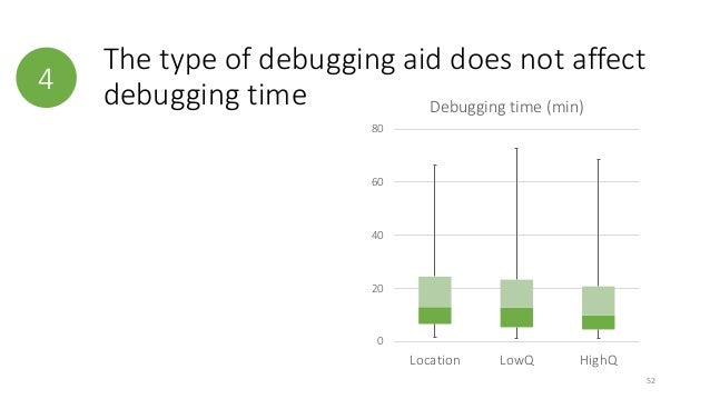 4  The type of debugging aid does not affect  debugging time  80  60  40  20  0  Debugging time (min)  Location LowQ HighQ...