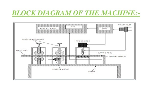 Automatic Bar Feeding And Cutting Machine With Out Vice