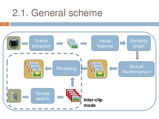 Automatic Keyframe Selection based on Mutual Reinforcement Algorithm