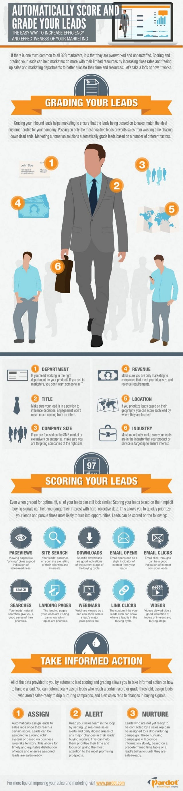 Automatically Score and Grade Your Leads [Infographic]
