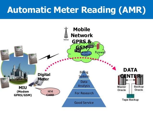 Automatic Meter Reading (AMR)