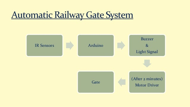 Automatic Railway Gate Control System with Arduino