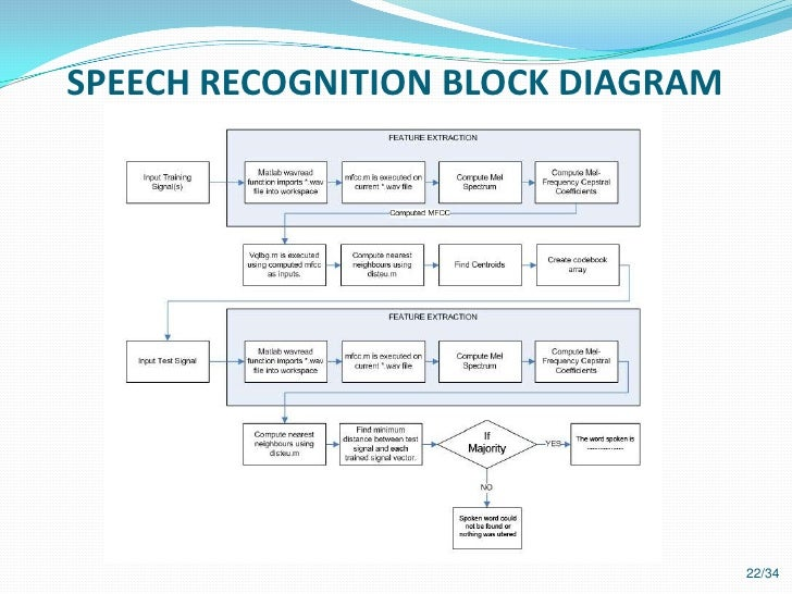 self learning speech recognition model Models, algorithms  and search adaptation and self-learning  in speech recognition systems learning speech recognition has tradi.