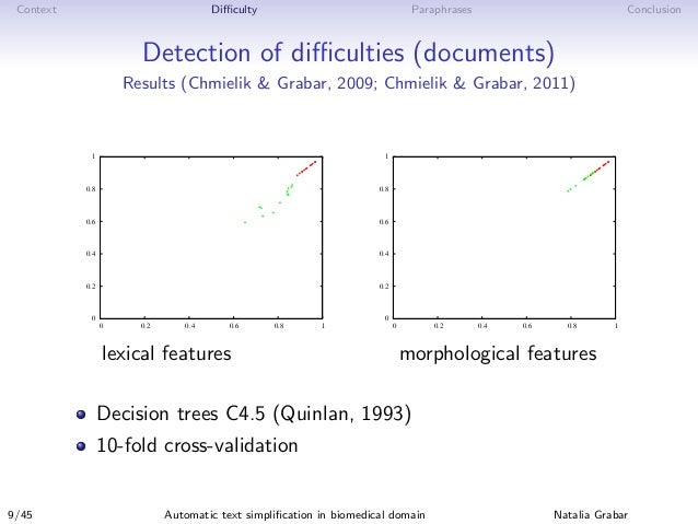 Context Difficulty Paraphrases Conclusion Detection of difficulties (documents) Results (Chmielik & Grabar, 2009; Chmielik & G...