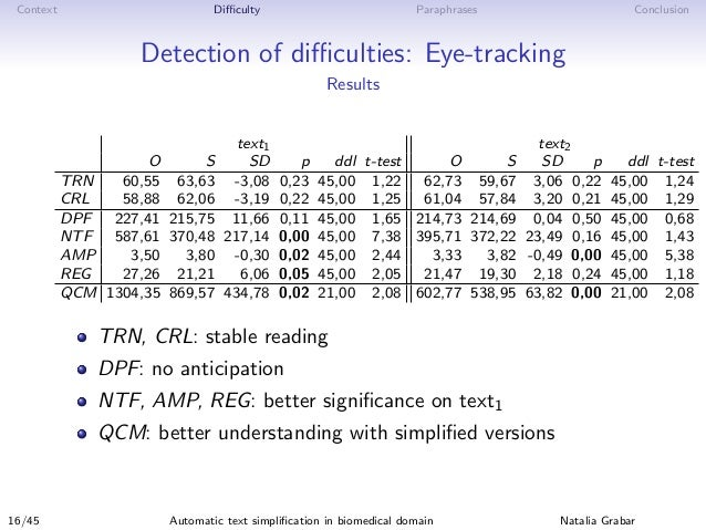 Context Difficulty Paraphrases Conclusion Detection of difficulties: Eye-tracking Results text1 text2 O S SD p ddl t-test O S ...