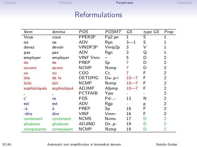 Context Difficulty Paraphrases Conclusion Reformulations form lemma POS POSMT GS type GS Prop Vous vous PPER2P Pp2.pn 1 S 1 ...