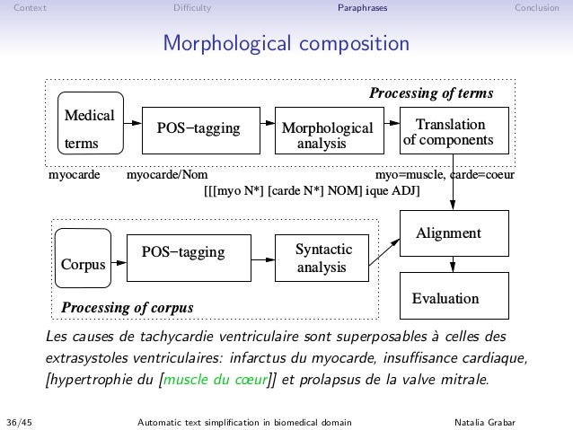 Context Difficulty Paraphrases Conclusion Morphological composition Morphological analysis of components TranslationPOS−tagg...