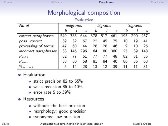 Context Difficulty Paraphrases Conclusion Morphological composition Evaluation Nb of unigrams bigrams trigrams b l s b l s b...