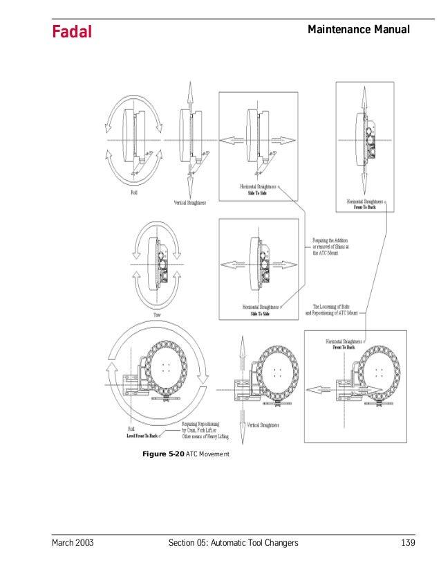 fadal wiring diagrams wiring diagram list Doosan Wiring Diagrams
