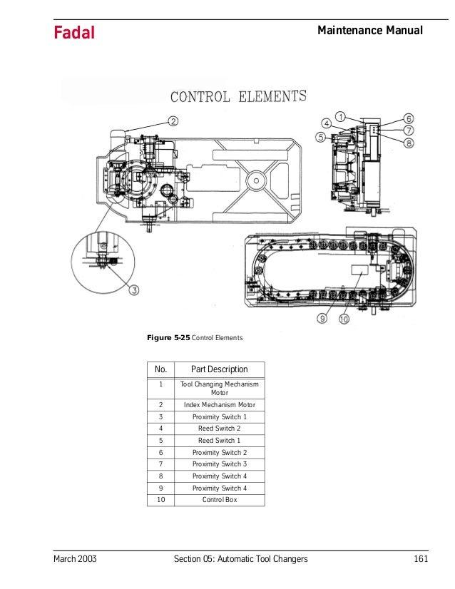 Fadal 6030 service manual