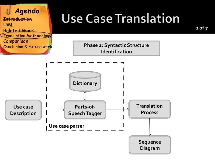 An automatic approach to translate use cases to sequence diagrams 11 ccuart Images