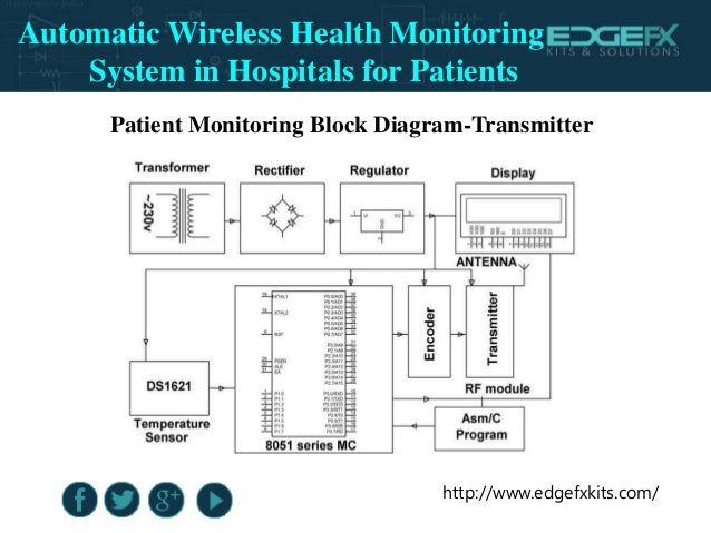Block diagram of patient monitoring system wiring library automatic wireless health monitoring system in hospitals for patients rh slideshare net block diagram of bedside patient monitoring system block diagram of ccuart Image collections