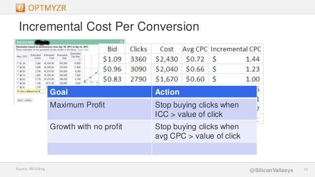 Google Confidential and Proprietary 1313@SiliconVallaeys Incremental Cost Per Conversion Source: RKG Blog Goal Action Maxi...
