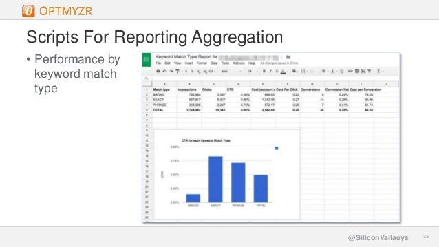 Google Confidential and Proprietary 3333@SiliconVallaeys Scripts For Reporting Aggregation • Performance by keyword match ...