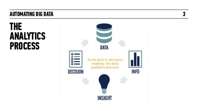 Automating Big Data  (Dec-2016) Slide 3
