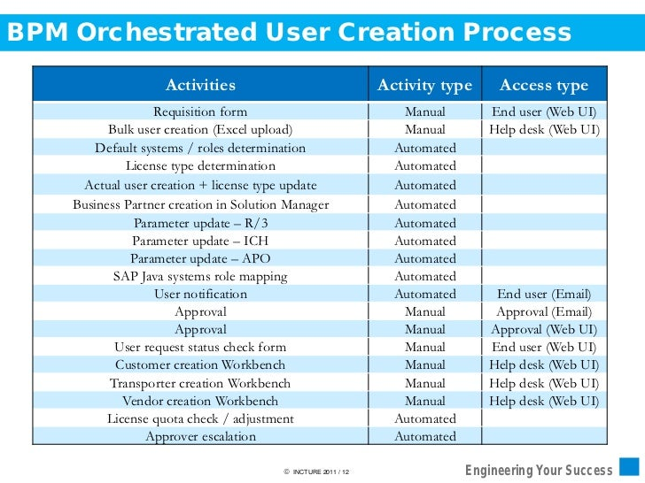 Automating user provisioning with SAP NW BPM