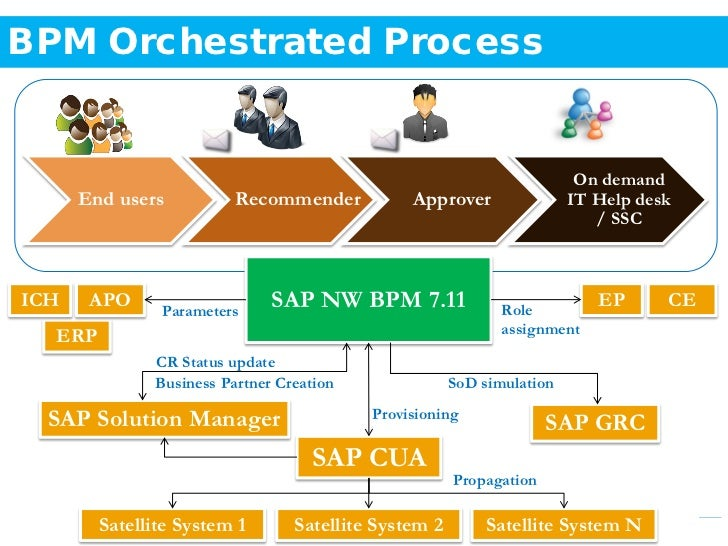 brand positioning of sap erp marketing essay Management suite bundle to the on-premise sap erp human capital brand positioning  distell: bringing the employee value proposition to life with sap.