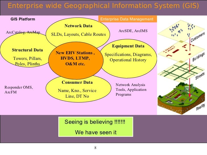 Smart Grid Electric Utility Scada Dms Oms Gis
