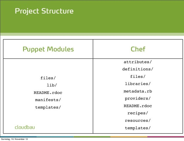 Infrastructure as code with chef puppet for Chef template resource