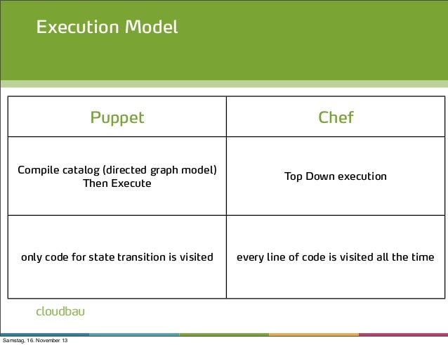 Infrastructure As Code With Chef Puppet